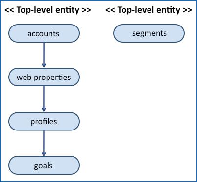 Schéma de l API de gestion des comptes, profils... dans Google Analytics