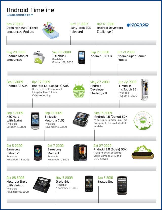 De la naissance d Android au Nexus One