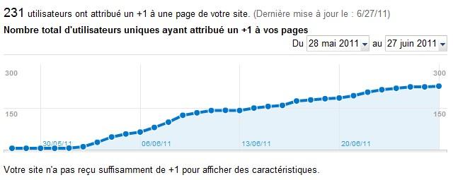 Stats utilisateurs Google bouton plus 1 Google Webmasters Tools