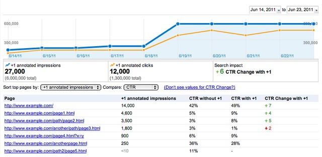 Stats CTR dans les SERP grace au bouton plus un de Google