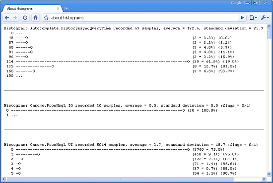 Easter Egg dans Google Chrome : about:histograms