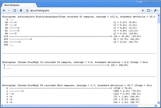 Easter Egg dans Google Chrome: about:histograms