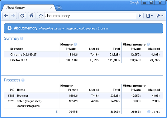 Easter Egg dans Google Chrome : about:memory