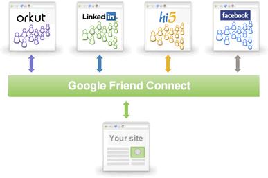 Un site relié aux réseaux sociaux via Google Friend Connect