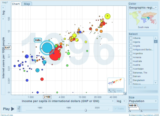 Gapminder World - Trendalyser