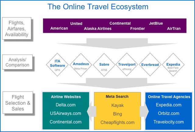 Organisation de l écosystème du voyage en ligne