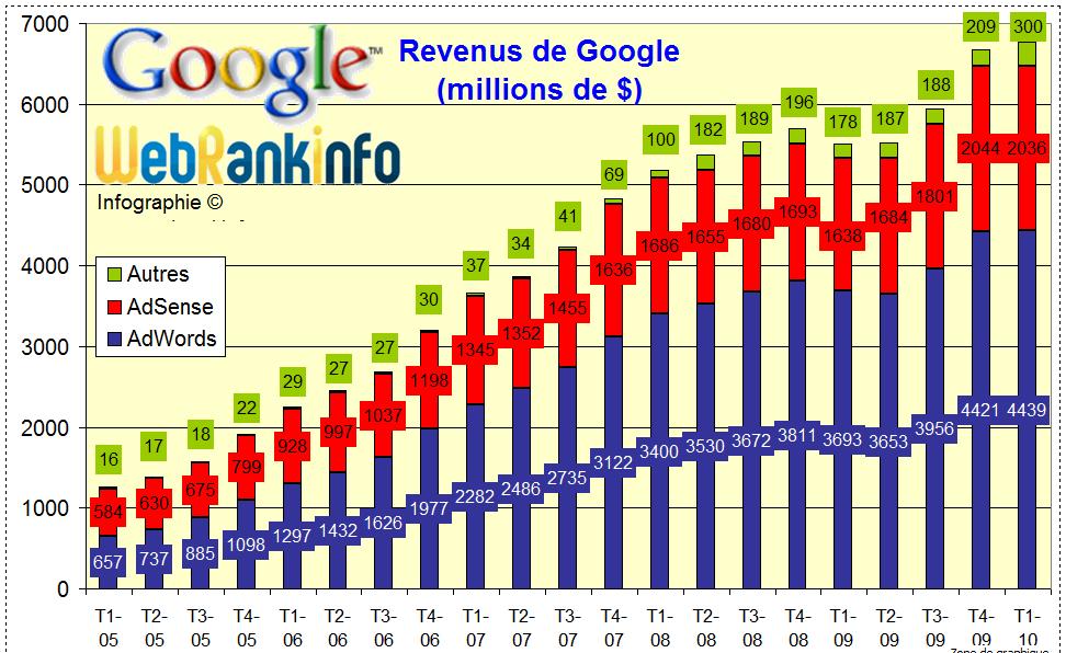 Résultats financiers de Google au 1er trimestre 2010
