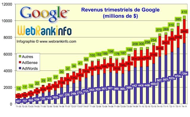 Evolution des revenus Google de 2005 à t4 2011