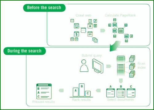 Les phases d'une recherche sur Google