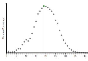 statistiques sur le codage HTML des pages web