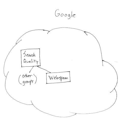 Webspam n'est qu'un des éléments du Search Quality chez Google