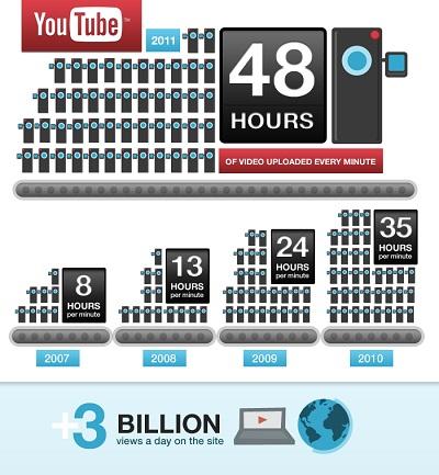 Records pour les 6 ans de Youtube