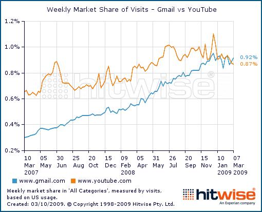 Nombre de visites sur Gmail et YouTube aux USA