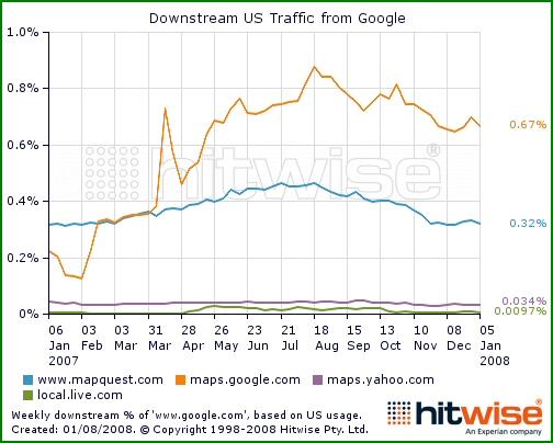 Part du trafic envoyé par Google