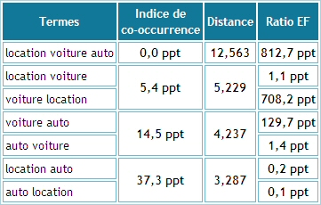 Calcul de la co-occurrence