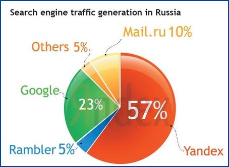 Parts de marché moteurs Russie