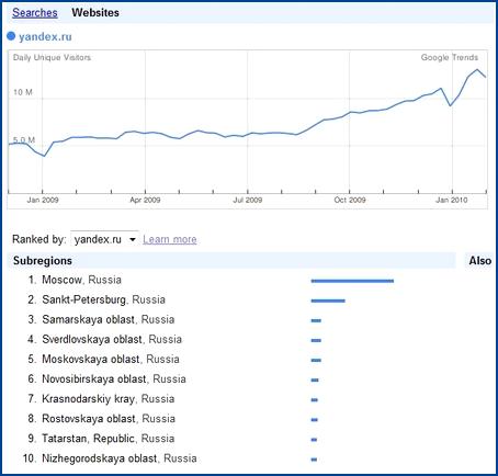 Trafic de Yandex (visiteurs uniques par jour)